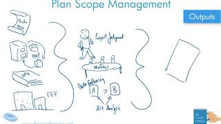 Drawn Out: Plan Scope Management Process PMBOK 6