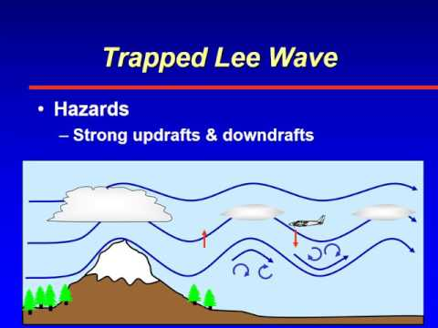 ATSC 231 Mountain Turbulence - Trapped Lee wave