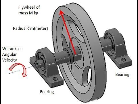 Flywheel Free Energy