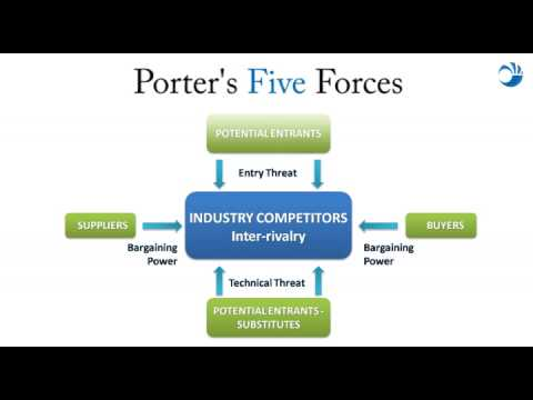 porter s five forces on woolworths Industry rivalry and competition: porter's five forces 06 feb 2014 facebook google twitter linkedin industry rivalry—or rivalry among existing firms—is one of porter's five forces used to determine the intensity of competition in an industry other factors in this competitive analysis are.