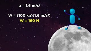 Mass vs. Weight aฑd the Normal Force