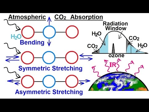 Particle Physics (40 of 41) What is a Photon? 24. Atmospheric CO2 Atmosphere