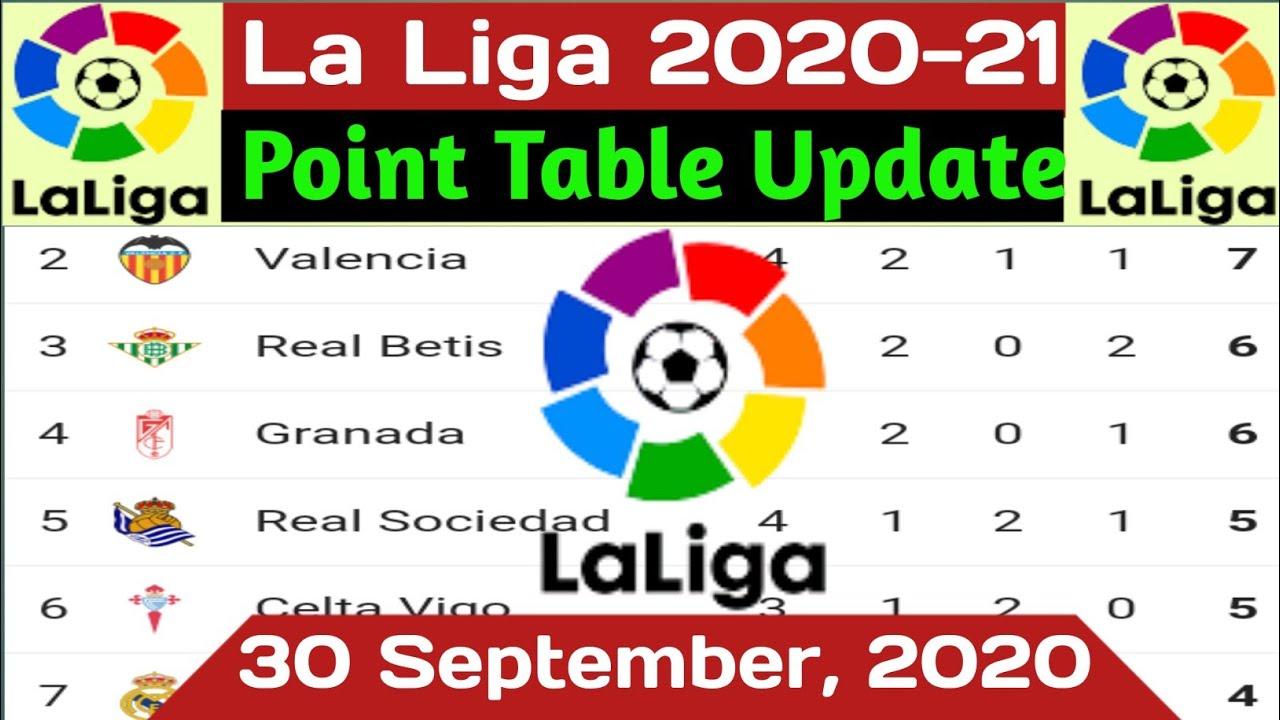 La Liga Table 2020