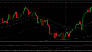 ABC of Forex Trading - 4 Hour Trading Strategy - Fully explained in under 10 minutes !