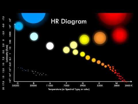 The HR Diagram - YouTube