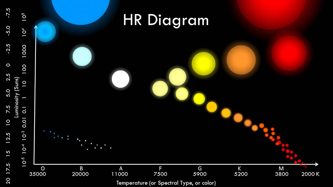 the hr diagram [ 1280 x 720 Pixel ]