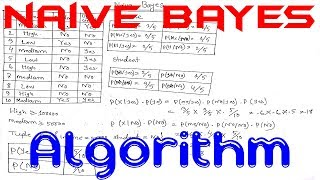 Naive Bayes | Naive Bayes  Algorithm | Naive Bayes  Algorithm In Data Mining