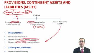 ACCA P2 Provisions, contingent assets and liabilities (IAS 37)