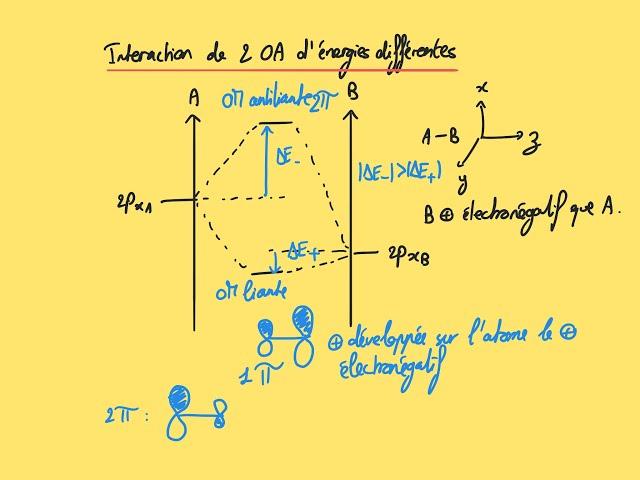 Interaction de 2 OA d'énergie différente