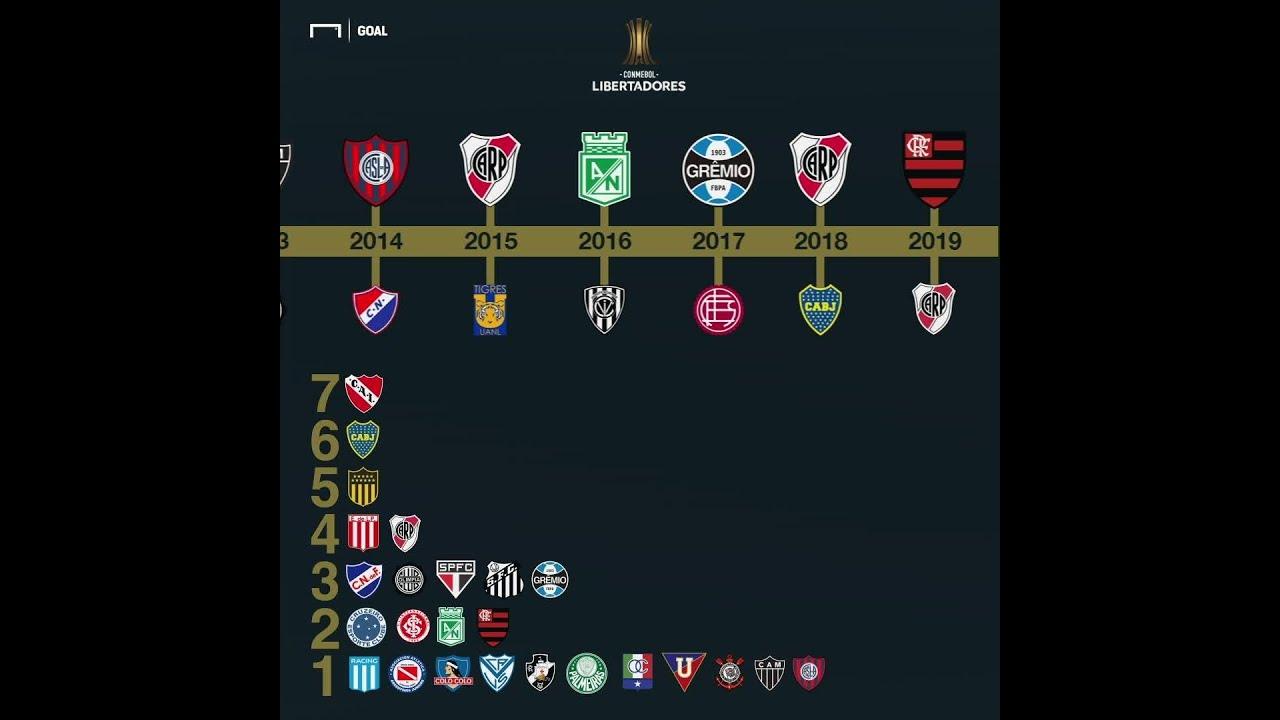 Sbt Vai Passar A Libertadores 2020 Veja Jogos Detalhes Do Acordo E Como Assistir Goal Com