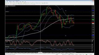 Surachat et Survente - Stratégie de Trading