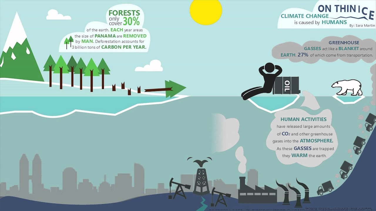 Climate Change Animated Infographic - YouTube