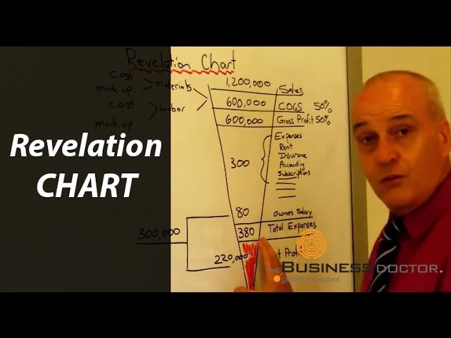 Revelation Chart - The Business Doctor