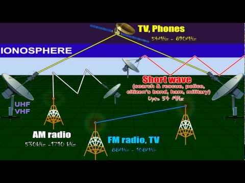 Frequency bands.Phone, satellite, Radio..