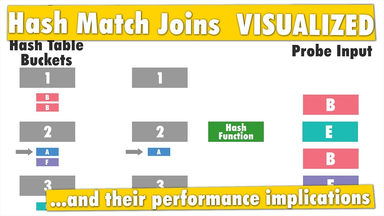 Visualizing Hash Match Join Internals - SQL with Bert