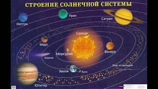 Солнечная система   сообщение по окружающему миру 4 класс