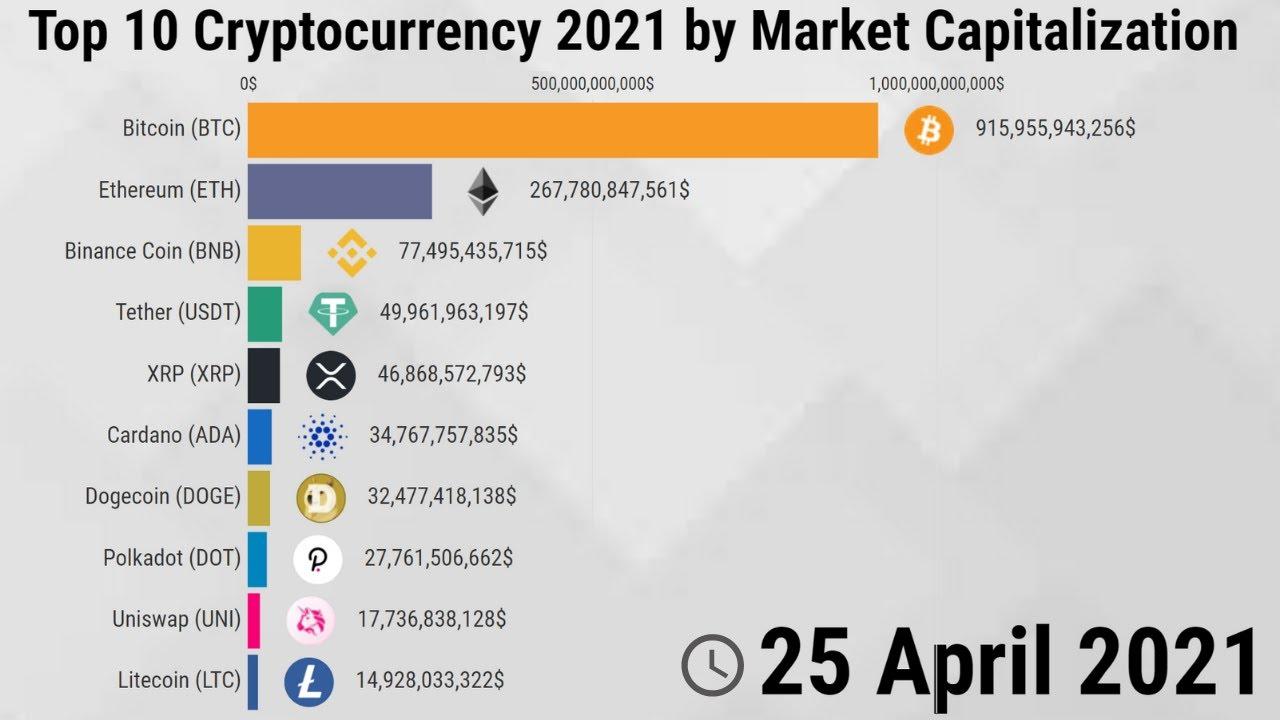 bitcoin market cap sausio 2021 m