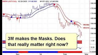 Stock Market Trends Video 20200227