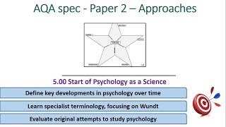 Start of Psychology as a science/ Wundt - Approaches (5.00) Psychology AQA paper 2