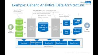Data Management - Data Architecture