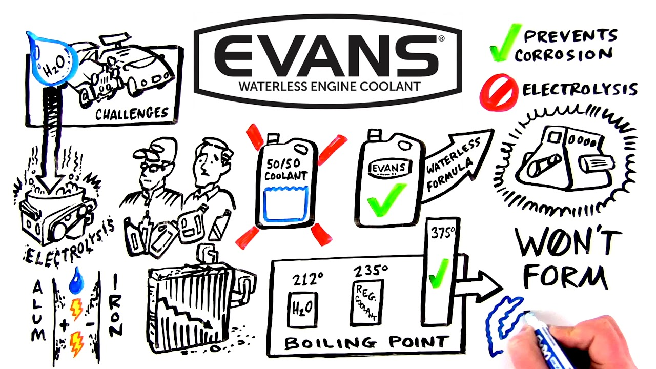 Evans Waterless Coolant, Prevent Engine Overheating