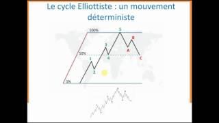 Formation Trading   Apprendre le trading des vagues d'Elliott sur le Forex et en Bourse