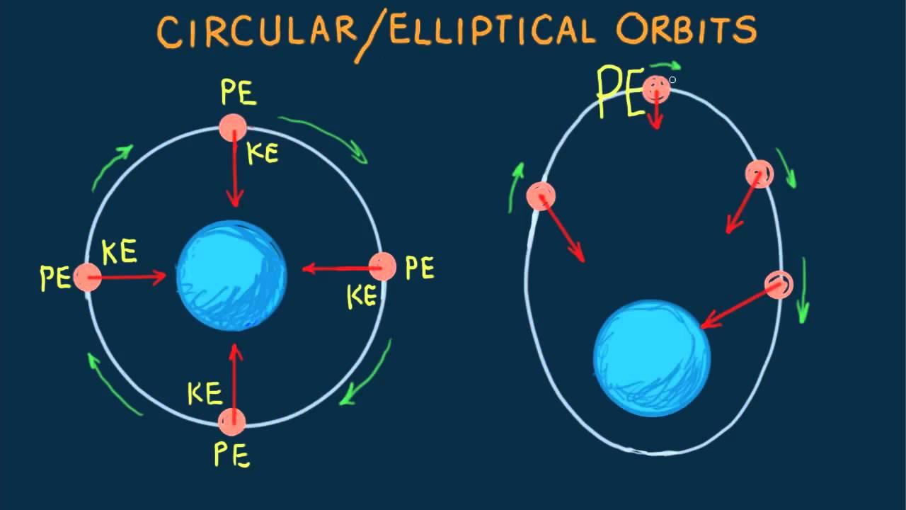 Hewitt-Drew-it! PHYSICS 50.Circular/Elliptical Orbit - YouTube