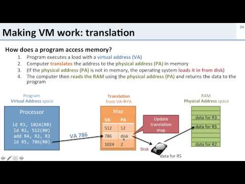 Virtual Memory: 4 How Does Virtual Memory Work?
