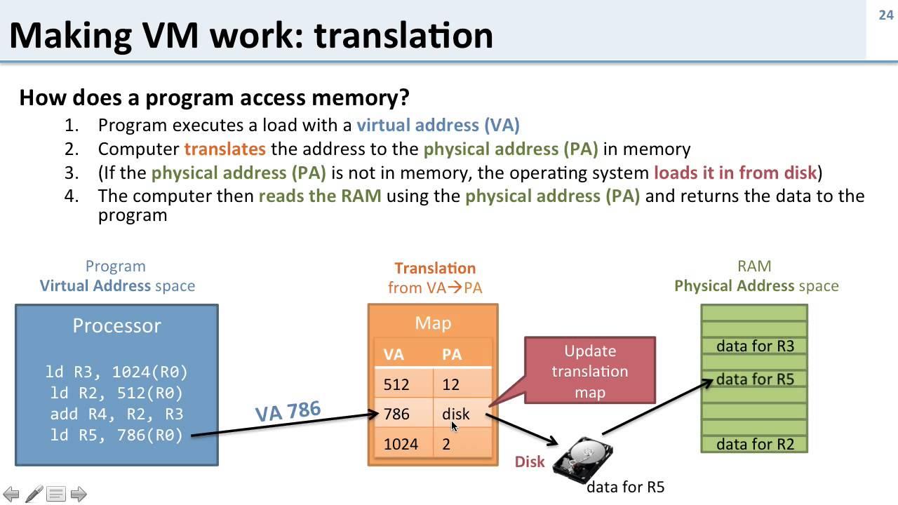 Virtual Memory: 4 How Does Virtual Memory Work?