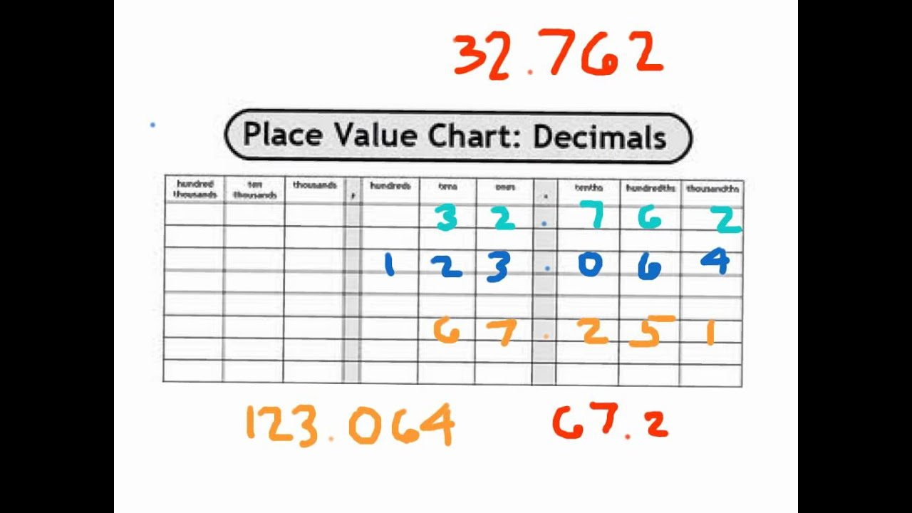 Decimal place value to the thousandths place youtube decimal place value to the thousandths place nvjuhfo Gallery