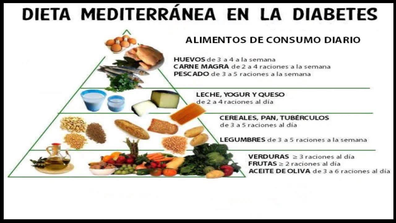 Dietas Para Diabeticos Que Es El Plan Alimenticio - YouTube