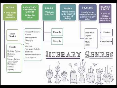 genres of literature and fiction This is a very popular genre in young adult literature  i've been looking for a well-categorized list of the sub-genres of speculative fiction,.
