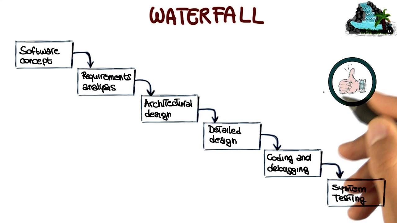 Waterfall Process - Georgia Tech - Software Development ... - photo#29