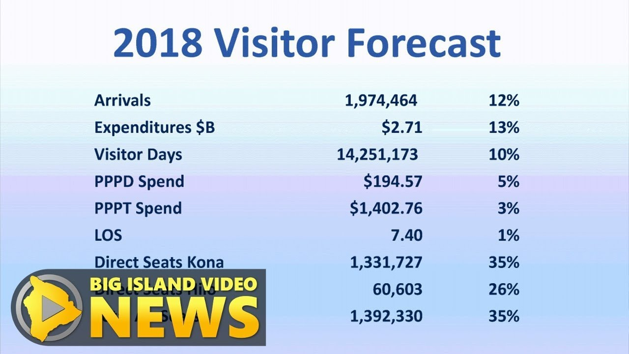 Hawaii Island Tourism Director Crunches Visitor Numbers