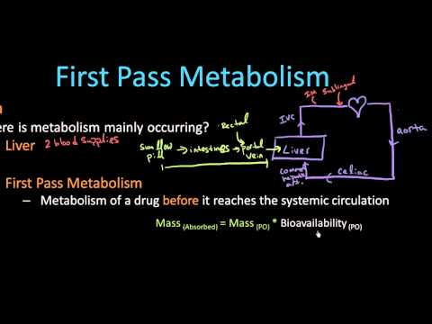 First Pass Metabolism - Pharmacology Lect 6