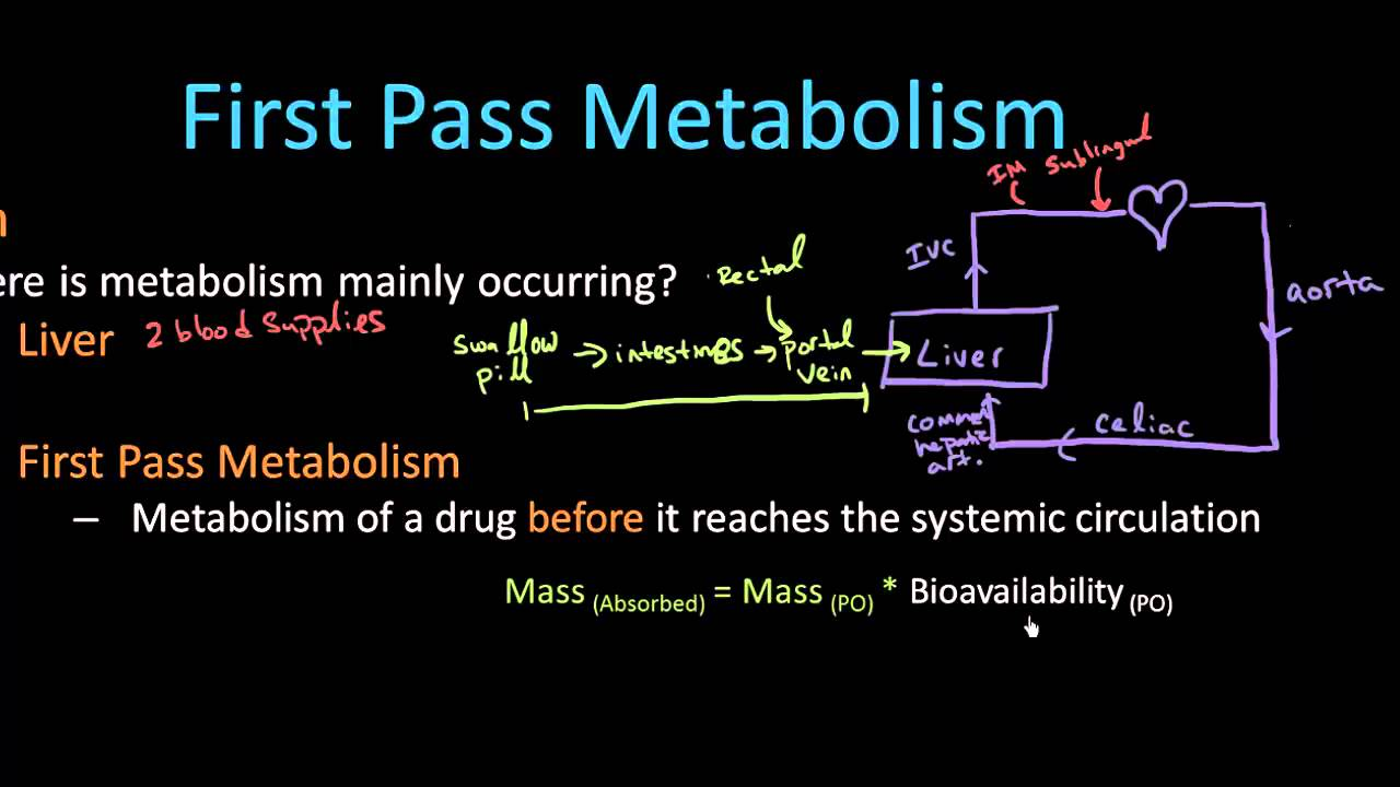 First Pass Metabolism - Pharmacology Lect 6 - YouTube: https://www.youtube.com/watch?v=5AB8WkCbz4k