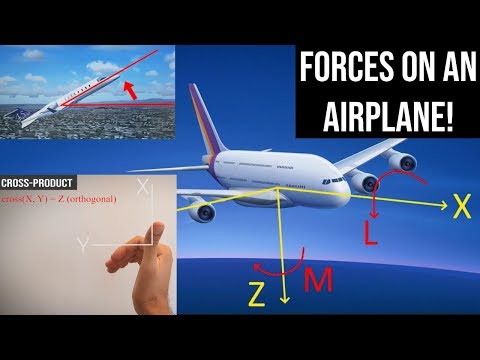 What is Flight Dynamics? - Derivation of Equations of Motion for an Aircraft