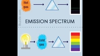 Emission Spectrum Vs Absorption Spectrum