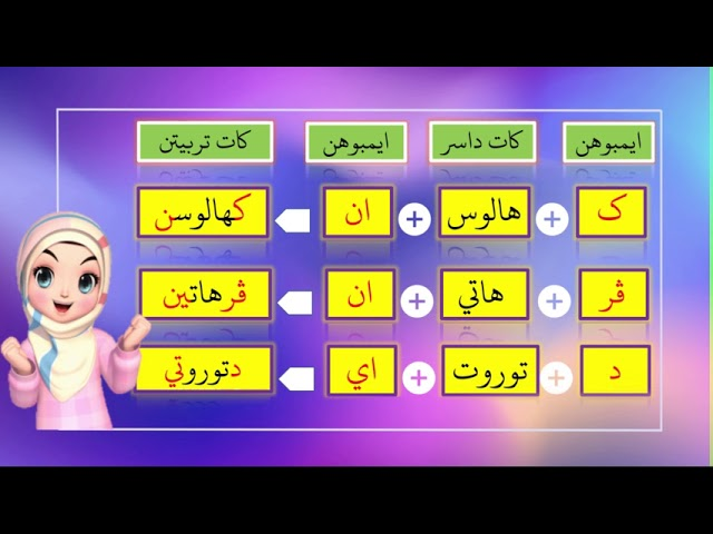 Pelajaran Tahun 3 Jawi Imbuhan Apitan Video Pdpc 46 Youtube