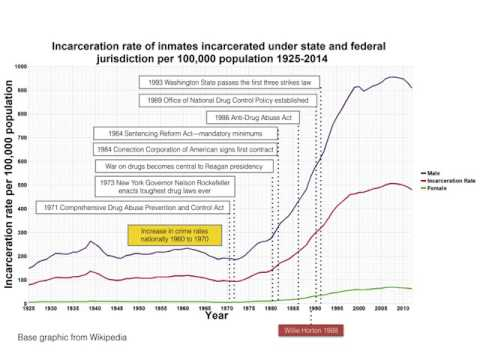 Policy and incarceration rates