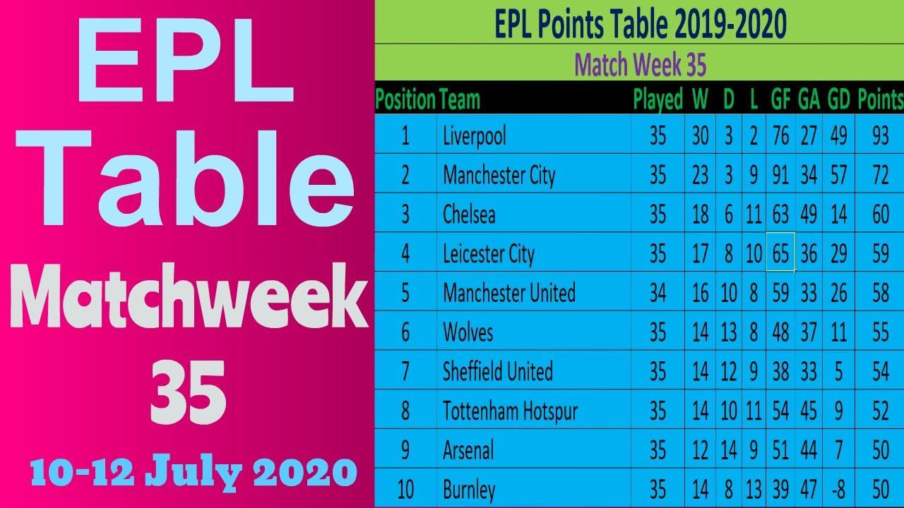 EPL Points Table 2019-2020 Matchweek 35. English Premier ...