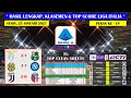 Hasil Lengkap Liga Italia Tadi Malam ~ Lazio VS Sassuolo Liga Italia Serie A 2021