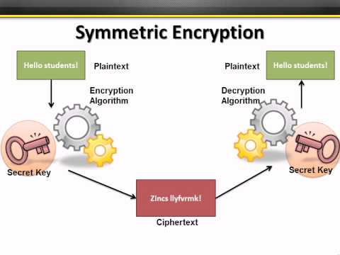 CISSP Training - Cryptography