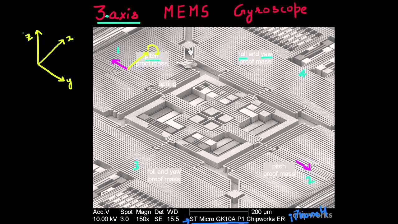 3-axis MEMS gyroscope
