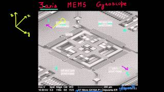 3-axis MEMS gyroscope