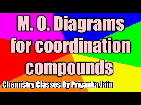 Molecular Orbital Approach to Coordination complexes