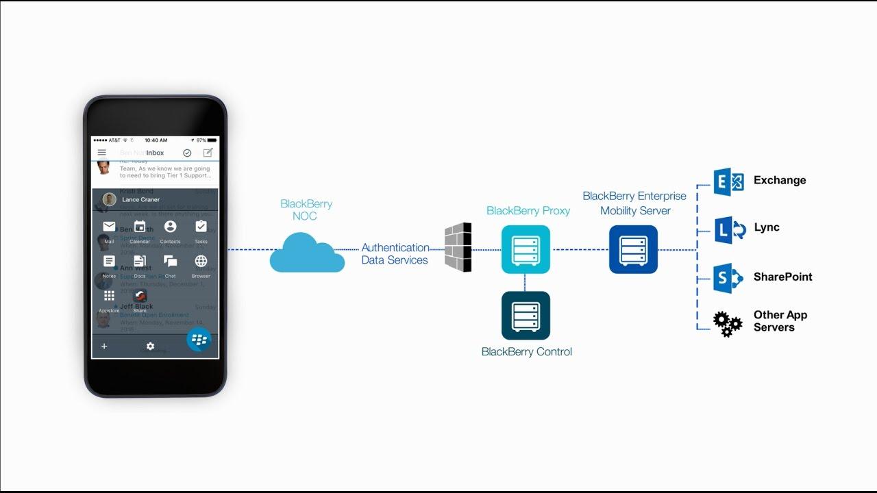 BlackBerry Dynamics Secure Mobility Platform