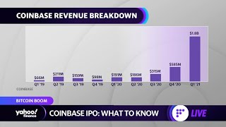 A Look At The Coinbase IPO And Its Impact On Other Cryptocurrencies And ETFs