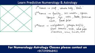 Learn Astrology- Part 2, Astrology course-   Learn Numerology and Learn Astrology