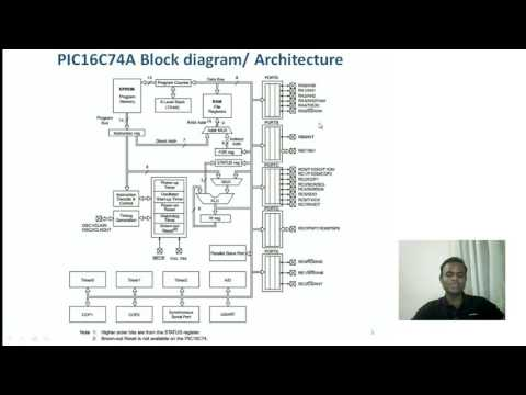 PIC Architecture/ Block Diagram